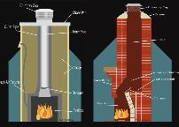 Chimney Diagram Jacksonville Florida Georgia