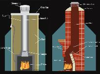 Chimney Sweep Chimney Clean Chimney Repair Diagram Jacksonville Florida Georgia