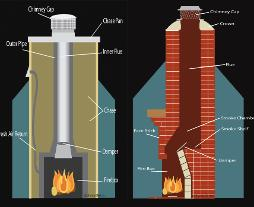 Chimney Sweep Diagram Jacksonville Florida Georgia