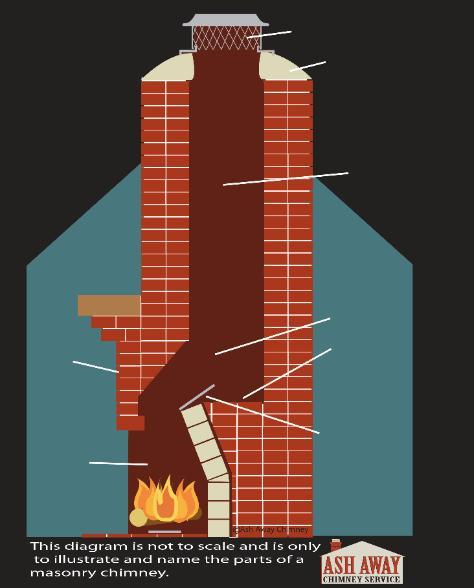 Masonry Chimney Diagram Jacksonville Florida