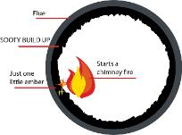 Chimney Fire Diagram Jacksonville Florida Georgia