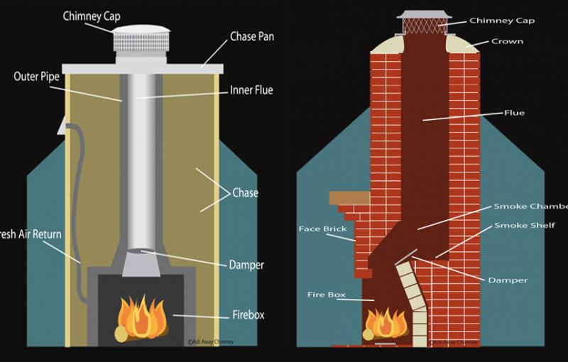 Fireplace Flue Damper Diagram Fireplace Flue How Does Work